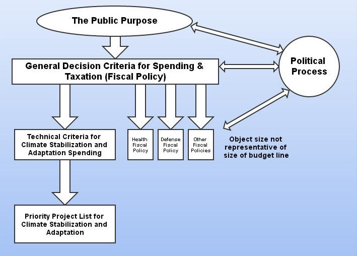 spending_criteria_vs_agw