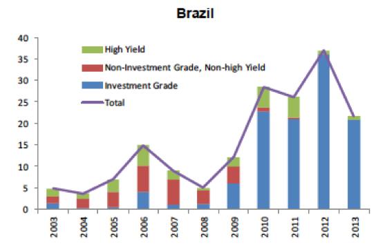 Figure 1. Non-financial companies debt issuance by issuer's rating grade (US$ billion). Source: Bastos et al 2015