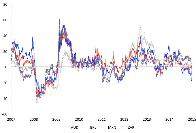 Figure 2. Carry trade total returns (%): BRL - (Brazil). Source: Bloomberg