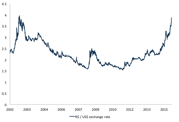 Figure 3. R$ / US$ exchange rate. Source: BCB