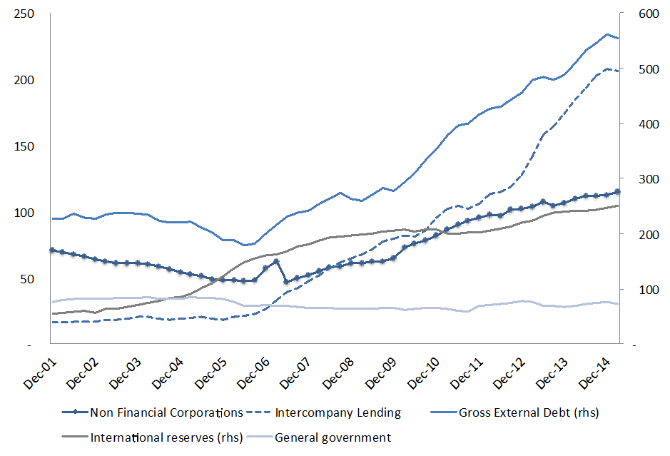 Figure 5. Brazil's external debt and international reserves (US$ billion). Source: Central Bank of Brazil