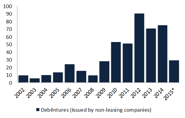 Figure 6. Debêntures Issued by non-leasing companies (R$ billion). Source: Anbima, *July 2015