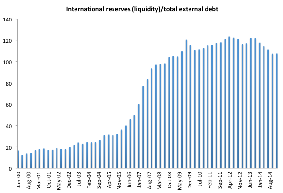 Figure 1. International reserves over total external debt. Source: BCB