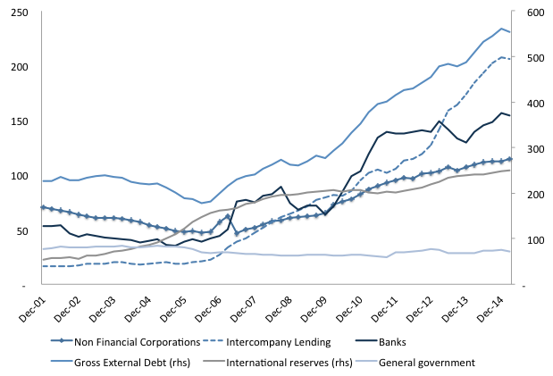 Figure 6. Gross external debt by institutional sector. Source: Central Bank of Brazil