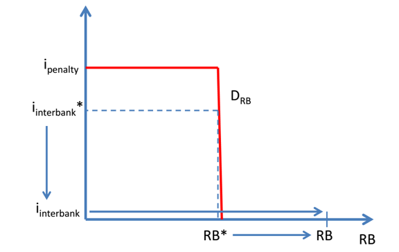 Figure 1: PQE, Reserve Balances, and the Interbank Rate