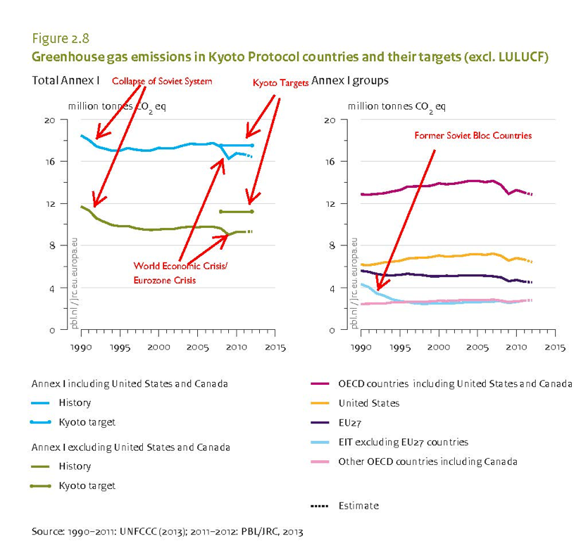 "The 2005 implementation of Kyoto mechanisms has no discernable effect on the emissions of Kyoto countries. Instead deindustrialization and deep economic recessions account for most emissions reductions over that period.  From: PBL Netherlands Environmental Assessment Agency  (2013) ""Trends in global CO2 emissions: 2013 Report"" p. 27 (annotated by author)"