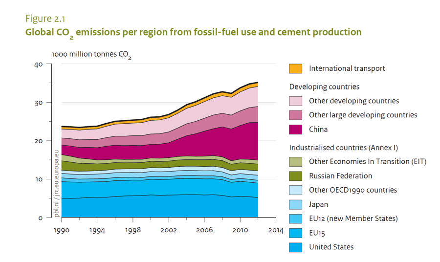 "Global carbon emissions trends indicate that climate policy will need to be rethought from the ground up.  From: PBL Netherlands Environmental Assessment Agency  (2013) ""Trends in global CO2 emissions: 2013 Report"" p. 9"