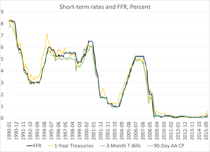 Figure 3a. FFR and other rates