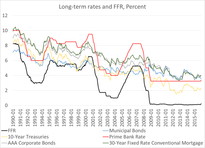 Figure 3. FFR and other rates