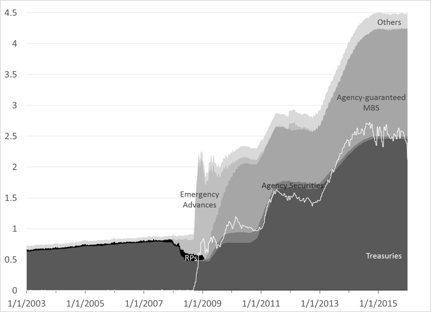 Figure 6. Assets of Fed and Excess Reserves (white line), Trillions of dollars Source: Federal Reserve, Series H.4.1