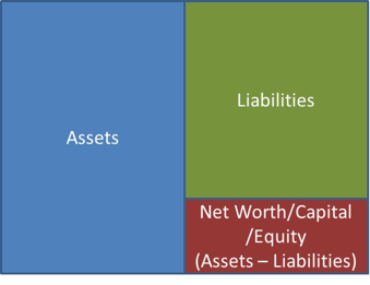 Figure 0a. A balance sheet