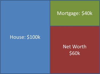 Figure 2. Effect of Repayment of Mortgage Principal