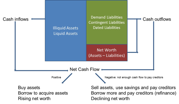 Figure 6. Balance sheet and cash flow