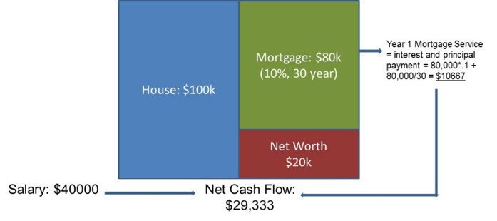 Figure 7. Balance sheet and cash flows, an example