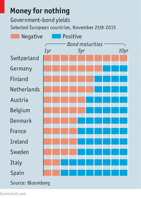 Source: The Economist Figure 5. Yields on Government Bonds