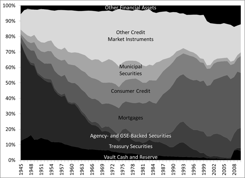 Figure 1. Composition of Financial Assets of US-Chartered Commercial Banks Source: Federal Reserve Financial Accounts of the United States