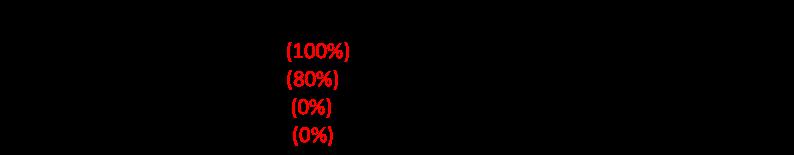 Figure 1. Bank balance sheet with Weights