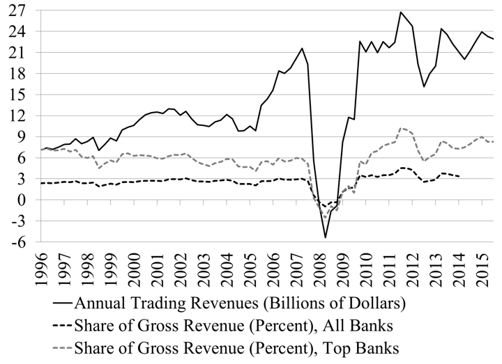 "Figure 10. Trading revenues from cash and derivative positions Source: OCC Quarterly Report on Bank Derivatives Activities Note: Data discontinued for all banks as of Q2 2014 Note: The size and composition of ""Top Banks"" vary through time. Currently there are four top banks: JP Morgan Chase, Bank of America, Citibank, and Goldman Sachs."