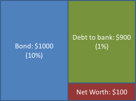 Figure 3. A balance sheet with 10x leverage