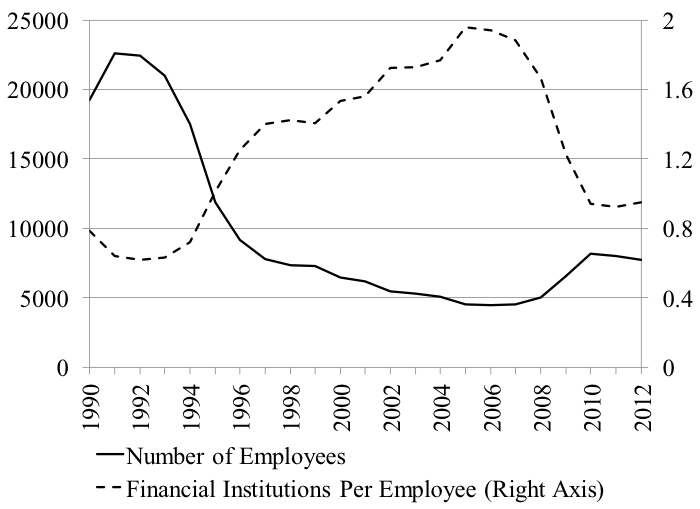 Figure 4. Number of Employees at the Federal Deposit Insurance Corporation. Source: FDIC.