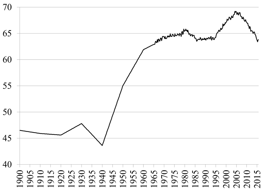 Figure 5. Homeownership Rate in the U.S. (Percent). Source: U.S. Census Bureau