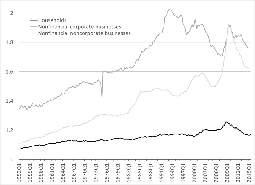 Figure 7. Leverage in the nonfinancial private sectors, assets/net worth Source: Federal Reserve