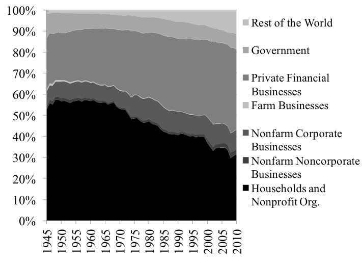 Figure 9. Distribution of U.S. Financial Assets among the Different Macroeconomic Sectors. Source: Federal Reserve