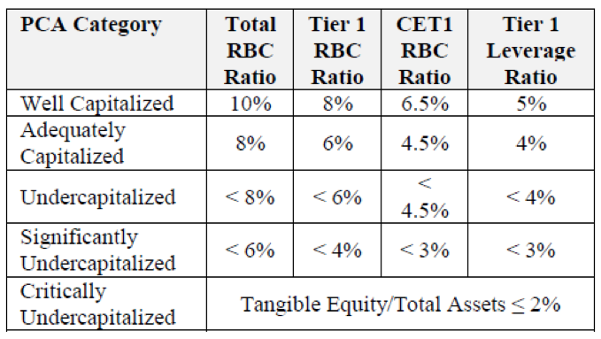 Table 2. Capital Adequacy Ratios. Source: FDIC Capital Regulation Manual.