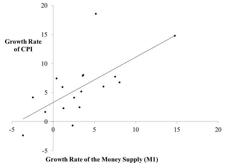 Figure 2. Five-year growth rate of CPI and of the money supply Sources: BLS, Federal Reserve