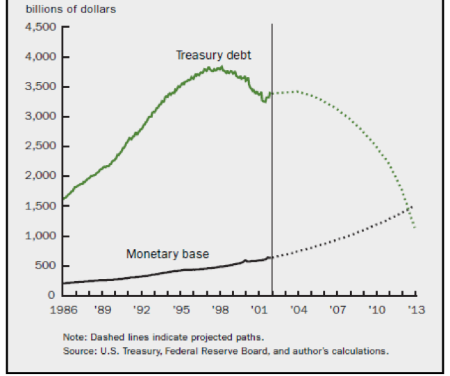 Figure 3 Public debt and monetary base. Source: Marshall 2002