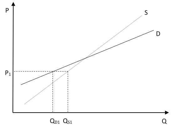 Figure 1. An unstable equilibrium