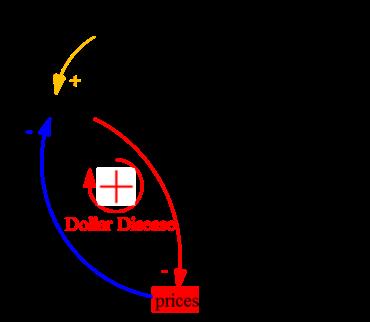 Figure 3. Dollar disease