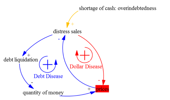 Figure 4. Debt disease