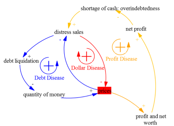 Figure 5. Profit disease