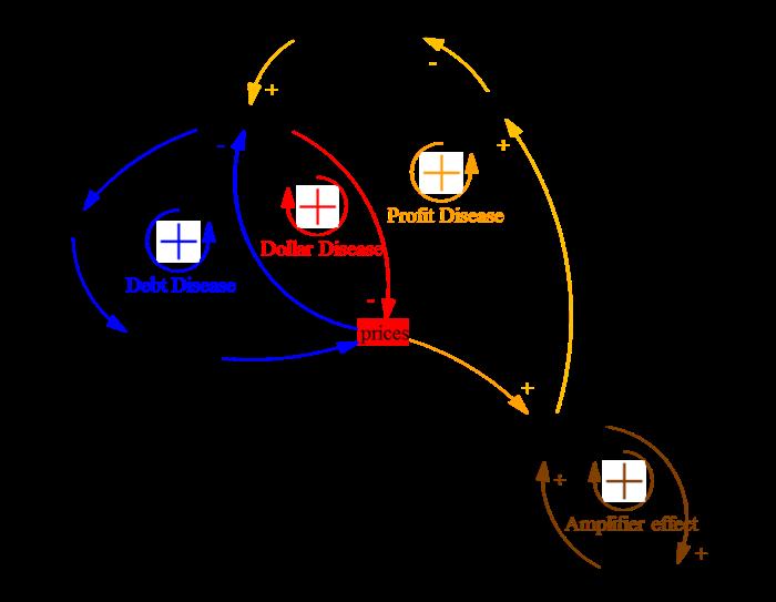 Figure 6. Amplifier effect.