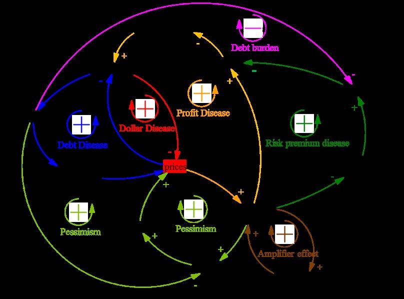 Figure 9. A stabilizing loop