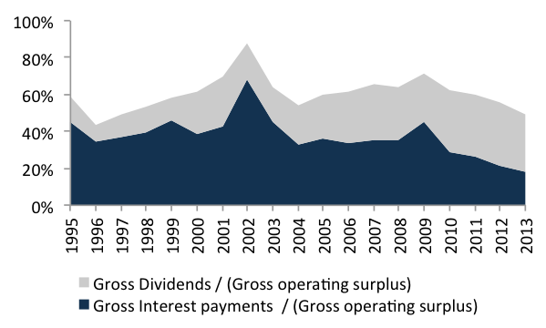 Figure 12. Non-financial companies gross dividends and interest payments as a share of gross operating surplusSource: IBGE, CEI, authors' own elaboration