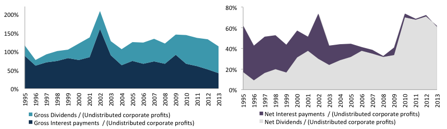 Figure 13. Non-financial companies gross dividends and interest payments as a share of undistributed corporate profitsSource: IBGE, CEI, author's own elaboration