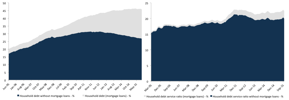 Figure 5. Household indebtedness and debt service ratiosSource: BCB