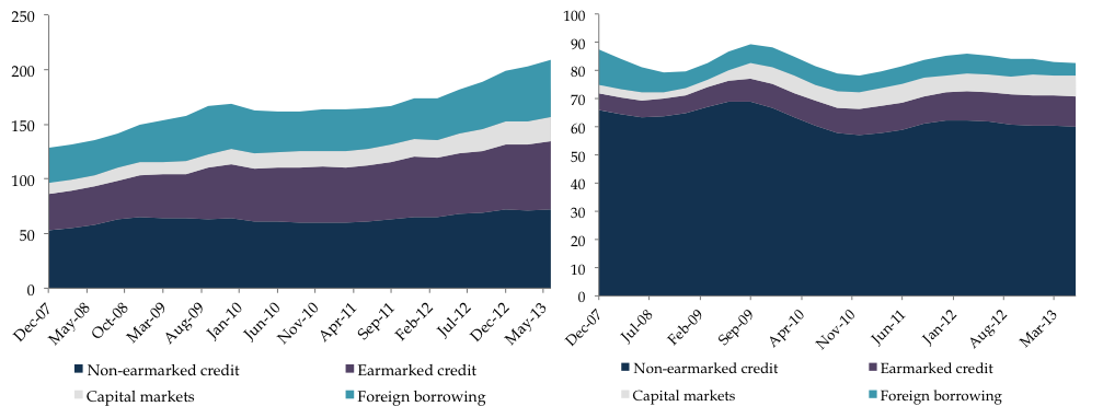 Figure 9. Corporate indebtedness as share of gross operating surplus and debt service ratio (It includes bank loans, bonds, and foreign borrowings)Source: BCB, REF September 2013