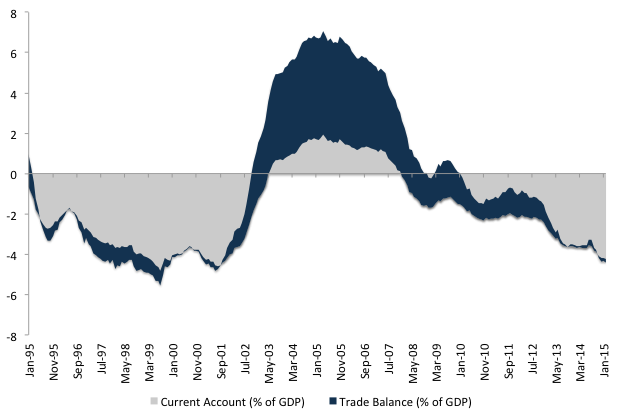 Figure 2. Current account and trade balance (% of GDP)Source: IBGE