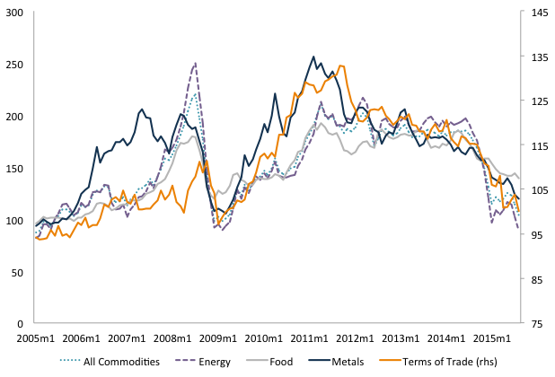 Figure 4. Commodity Price Indices (2005 = 100) and terms of tradeSource: IMF, WEO, Oct. 2015, Funcex