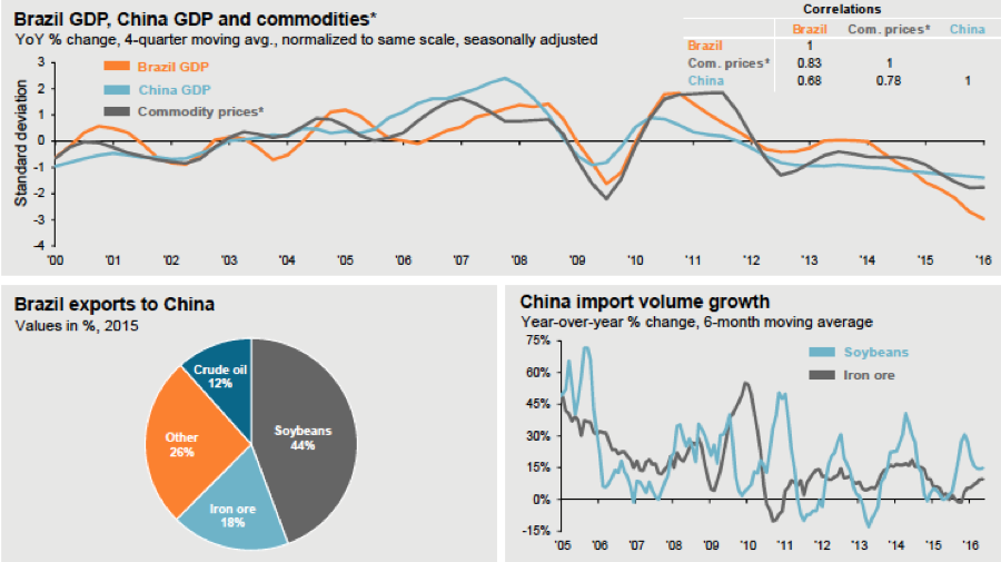 Figure 5. Brazil GDP, China GDP and commodity pricesSource: JP Morgan 2016