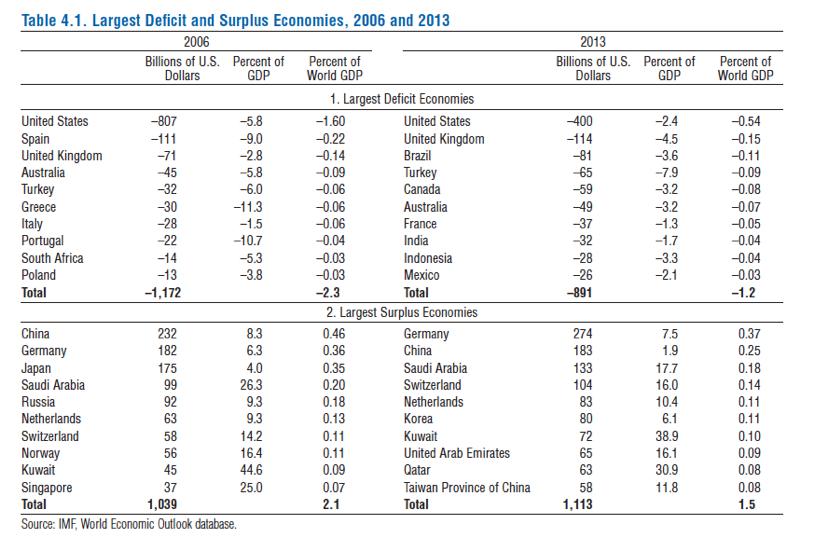 Table 1. Global imbalancesSource: IMF WEO, October 2014, p.118