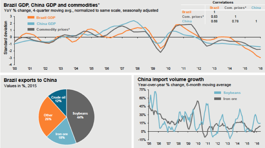 Figure 13. Brazil GDP, China GDP and commodity pricesSource: JP Morgan 2016
