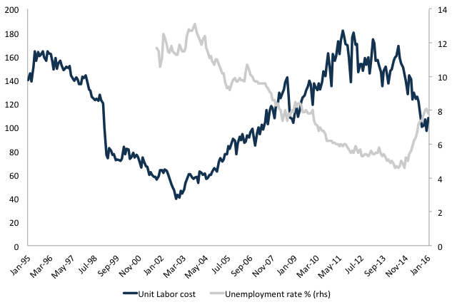 Figure 3. Unit Labor cost (ULC-US$ - June/1994=100) and the unemployment rateSource: BCB