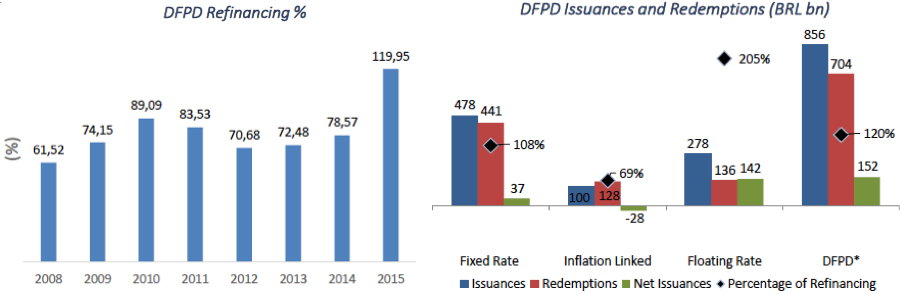 Figure 5. Domestic federal public debt (DFPD) refinancing; issuances and redemptions in 2015 Source: Ministry of Finance 2016