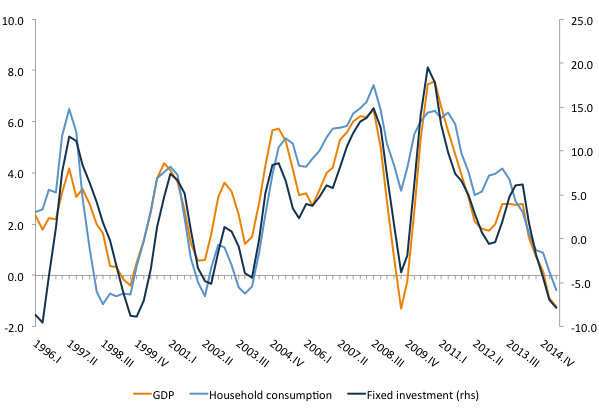 Figure 6. Business cycle: fixed investment and GDP growth (four-quarter moving average of year-over-year change)Source: IBGE
