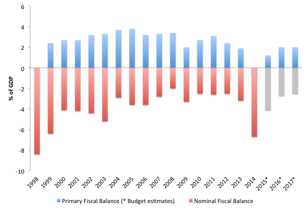 Figure 1. Primary and nominal balances (% of GDP)