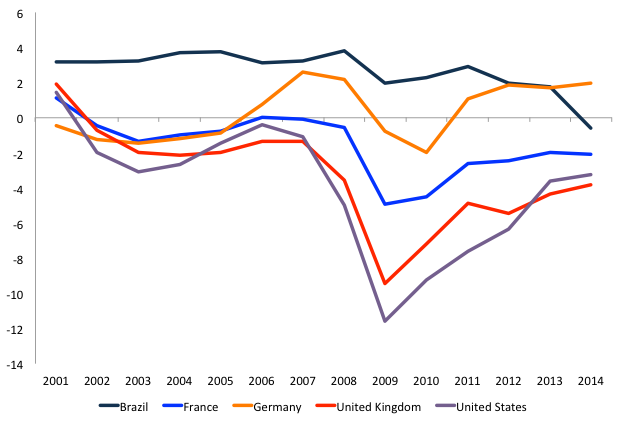 Figure 2. General government primary net lending/borrowing. Source IMF WEO